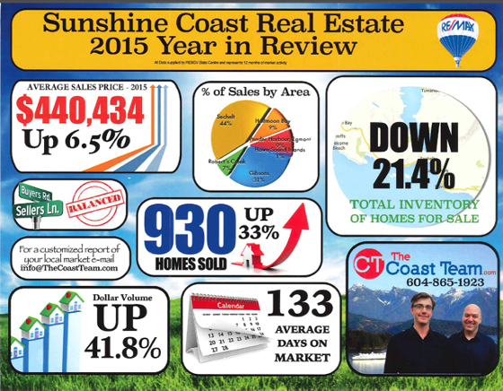 Sunshine Coast Real Estate Year in review 2015